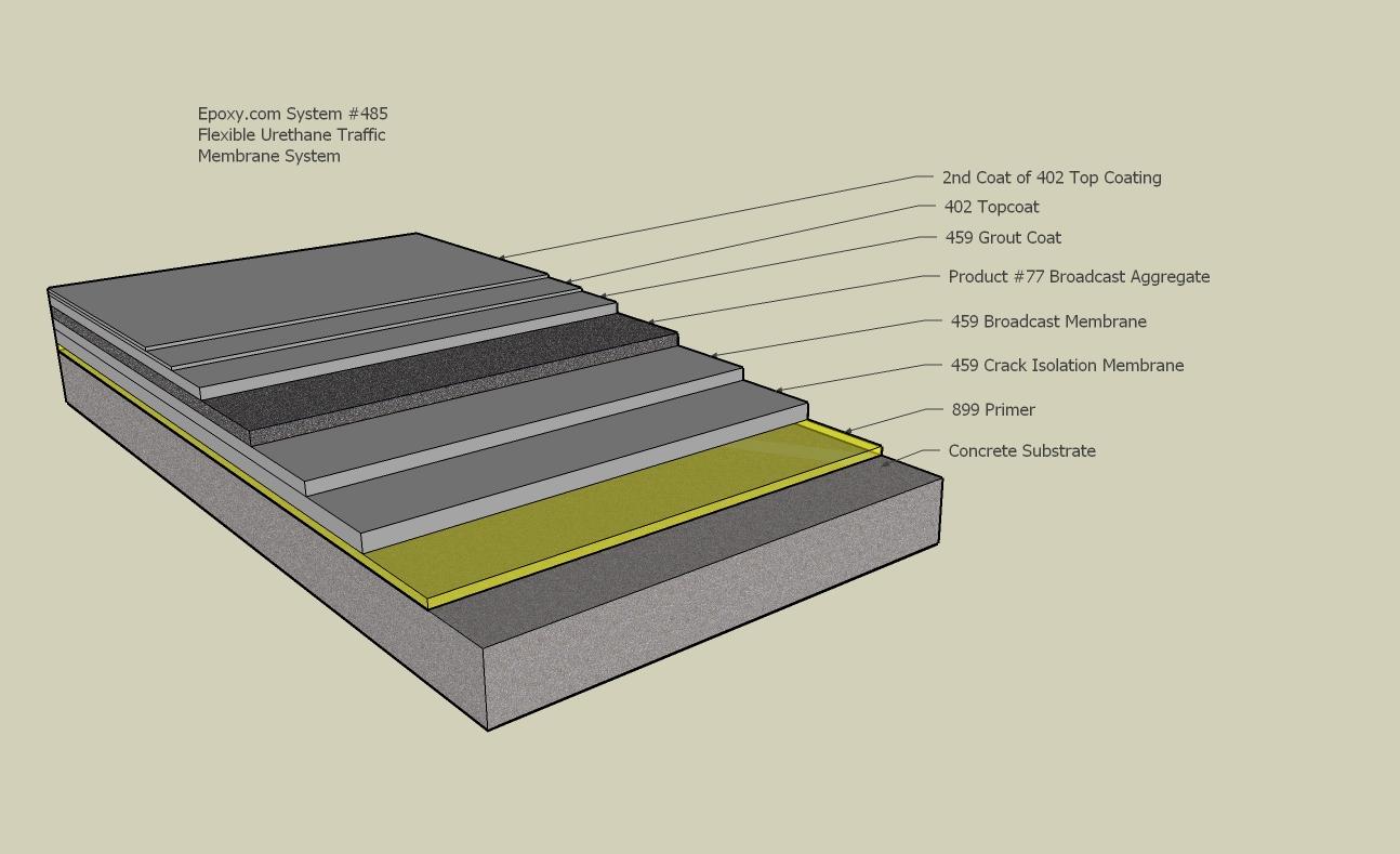 Elastomeric Membrane Parking : Installing system elastomeric urethane traffic membrane